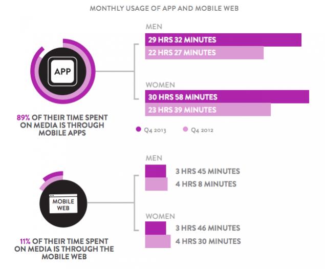 мобилни приложения срещу мобилен сайт
